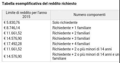 Nie-Richiesta